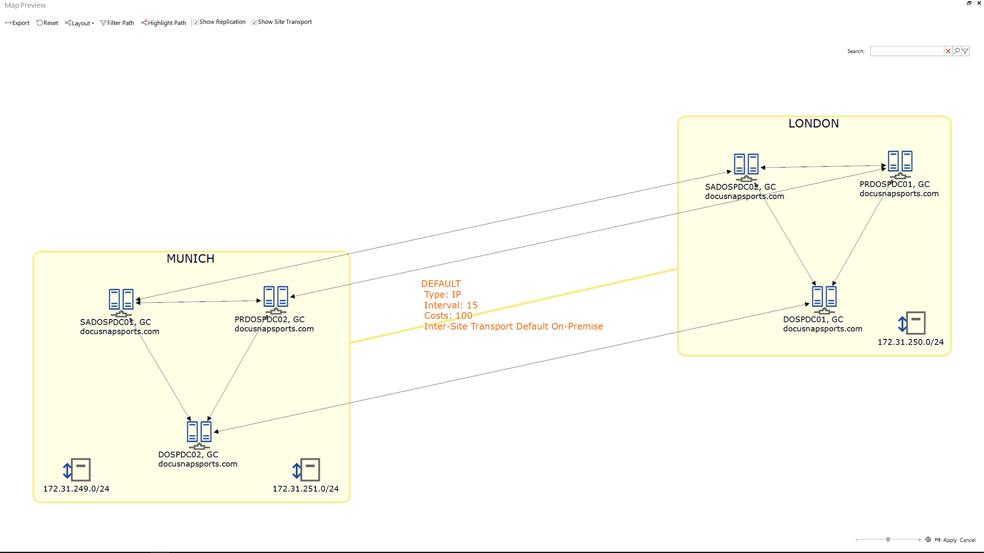 Screenshot: Graphical representation of Active Directory replication