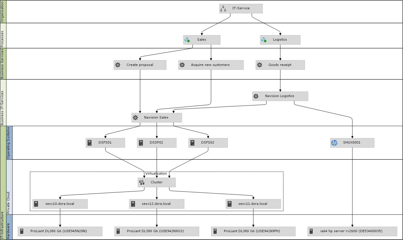 Screenshot: Graphical Visualization of Dependencies