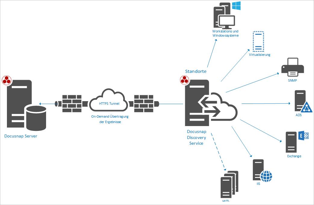 Darstellung: schematische Funktionsweise Docusnap Discovery Service